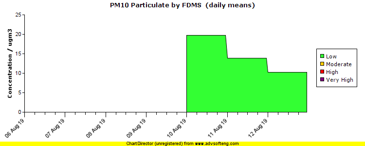 PM10 Particulate (by FDMS) pollution chart