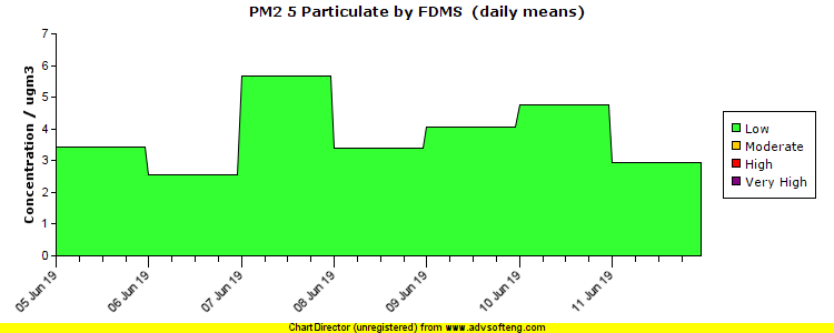 PM2.5 Particulate (by FDMS) pollution chart